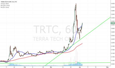 TRTC: $TRTC CLOSED ABOVE 50MA 1H BULLISH