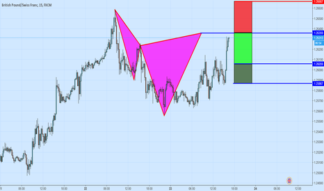 GBPCHF: Bearish Cypher Pattern on GBPUSD