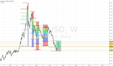 XAGUSD: Many Fibo extensions in the area of the current level