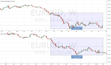 EURUSD: Time and price repeating itself?