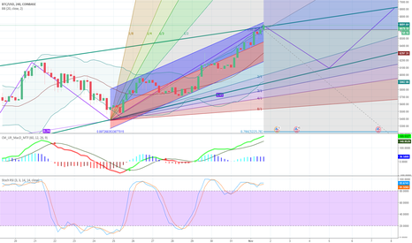 BTCUSD: BTCUSD, How is this possible?