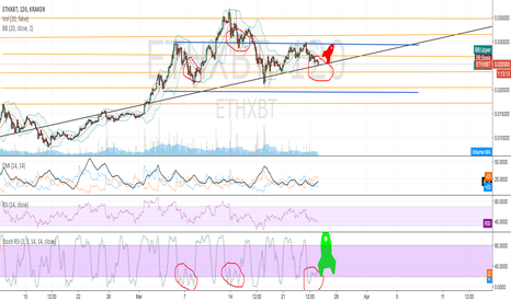 ETHXBT: ROCKET ON HIS WAY??