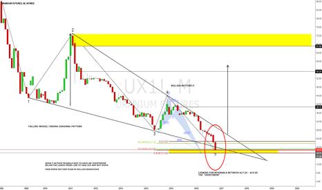 UX1!: Uranium Futures near long term buy zone