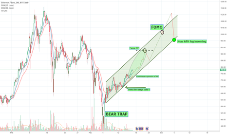 ETHEUR: ETH Crash? No, Bear trap!