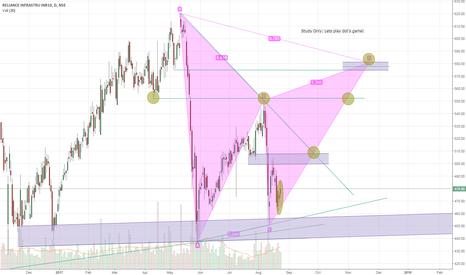 RELINFRA: Lets Play! possible Harmonic build seen based on Candle Pattern.