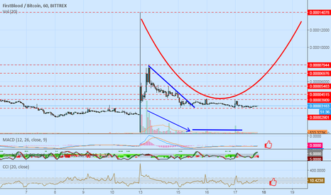 1STBTC: Price look like is make saucer pattern :)