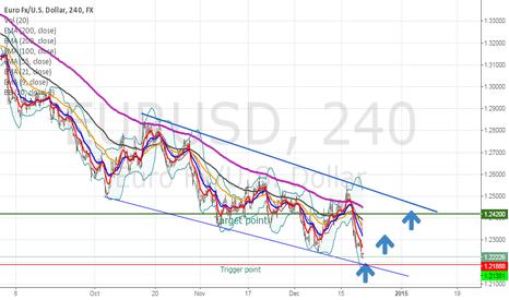 EURUSD: Eurusd short term buy
