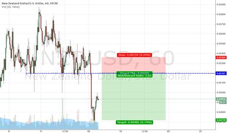 NZDUSD: Potential Short Setup on NZD/USD