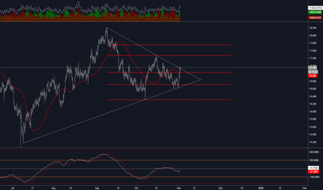 SILVER: SILVER Long Opportunity