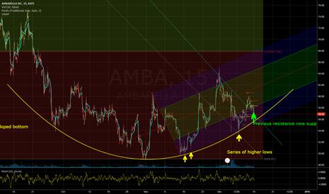 AMBA: long amba - bottom in for now