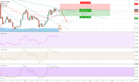 USDJPY: USD JPY is turning to primary short trend, so SELL