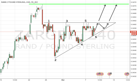 ZARGBP: Perfect ascending triangle on South African rand