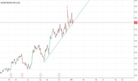 Bpmc stock price and chart tradingview bpmc bpmc trend 3 months jan 2018 malvernweather Image collections