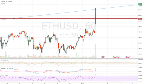 ETHUSD: eth usd just gaines $100 in a couple of hours....