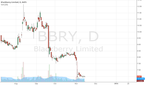 BBRY: Starting long position for AT