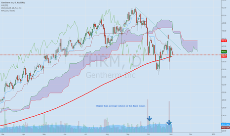 THRM: THRM short below its 200 Day