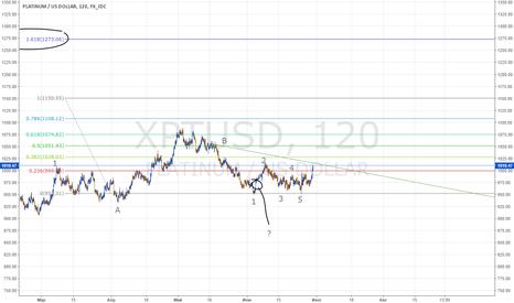 XPTUSD: Платина, пора догонять золото!
