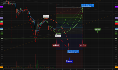 BTCUSD: This could go South