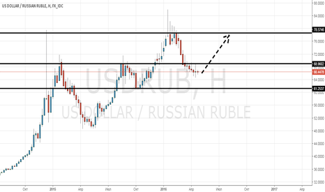 USDRUB: Крах рубля (фундаментальный анализ)
