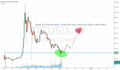 BTCUSD: Don't you listen to Ol' Mr. White Rice