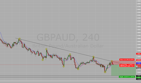 GBPAUD: Short
