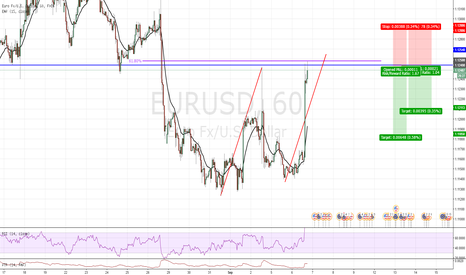 EURUSD: Counter trend trade on EURUSD