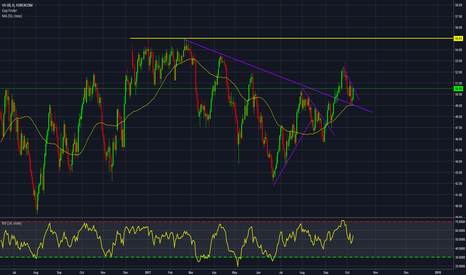 WTIUSD: Oil breakout and flag