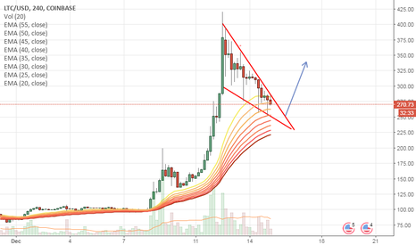 LTCUSD: LTE has good TA and good fundamentals, sentiment