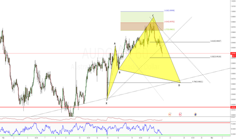 AUDCAD: Cypher Pattern, Still to complete