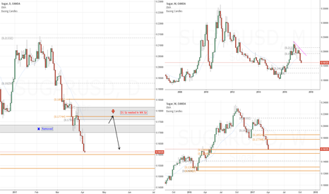 SUGARUSD: Short bias on Sugar