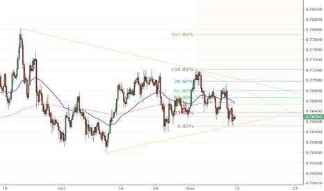 AUDCHF: Possible bullish momentum