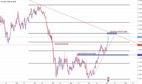 EURUSD: EUR/USD Sell position opportunity