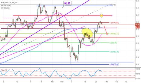 USOIL: volatilidad en lso proximos dias