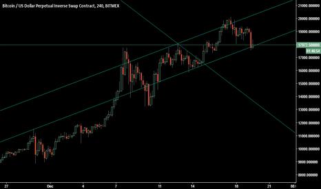 XBTUSD: BiTCoiN Trading Signals (US Session)