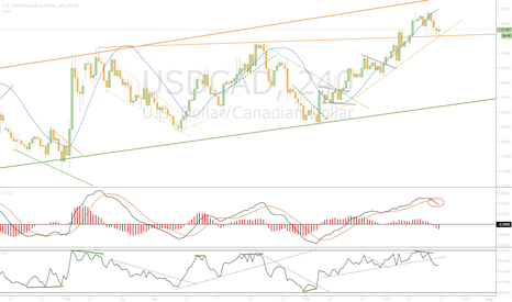 USDCAD: WAIT...In observation