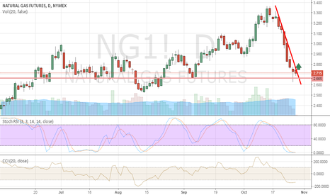 NG1!: UPTREND NATURAL GAS