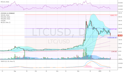 LTCUSD: Pullback has retraced 61.8% and bounced today
