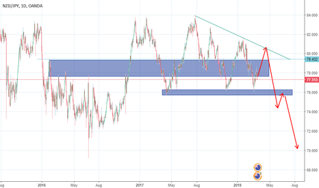 NZDJPY: just ideas