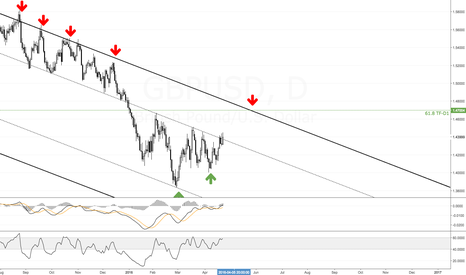 GBPUSD: Gbpsud up
