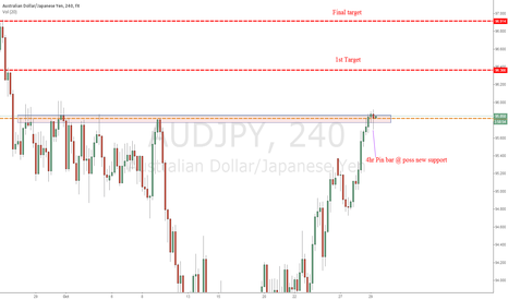 AUDJPY: 4hr pin bar @ possible new support level