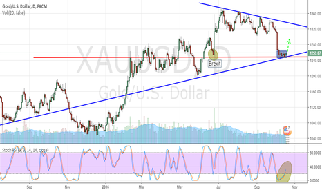 XAUUSD: CL Bullish