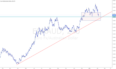 EURAUD: Key support 1.500