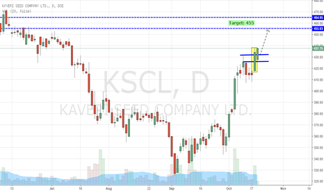 KSCL: Kaveri Seed - Breakout to New High (Buy Setup)