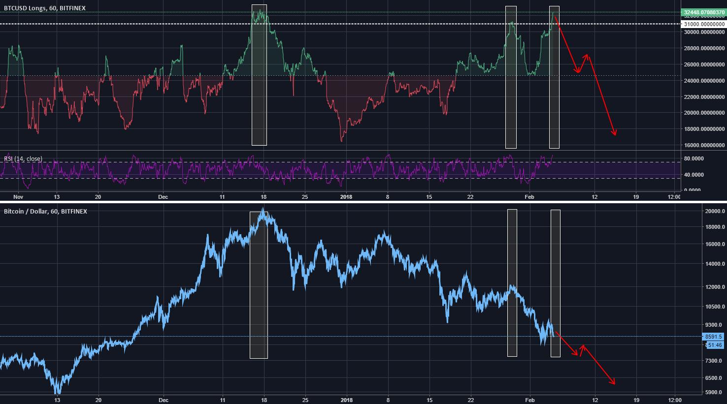 BTC margin long volume vs price on Bitfinex