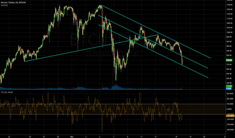 BTCUSD: Long in BTC?