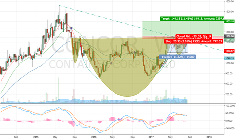 CONCOR: It's been a long wait! can we see a breakout finally?