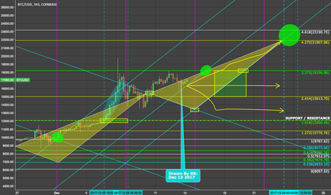 BTCUSD: $20K Bitcoin by Christmas?? It is possible.  #Bitcoin #Crypto