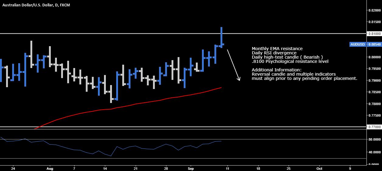 AUD.USD > Reversal Opportunity