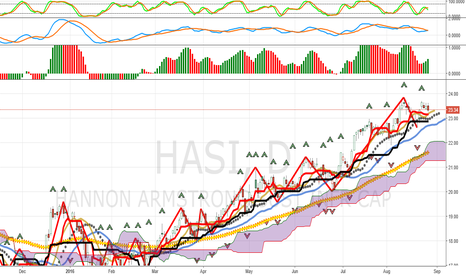 HASI: HASI: How To Chart Using MEST = Momentum, Energy, Space, Time
