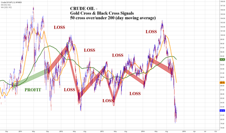 CLZ2014: Crude Oil -Gold Cross/ Black Cross Signals have been ice cold
